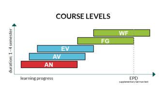 Grafik-GermanforStudents-CourseLevels