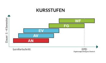 Grafik-GermanforStudents-Kursstufen2